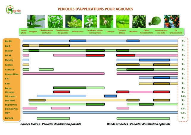 Fertilisation Agrumes