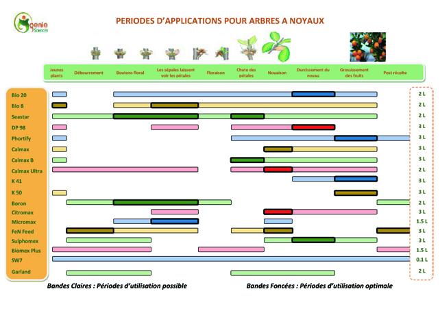 Fertilisation Arbres à noyaux