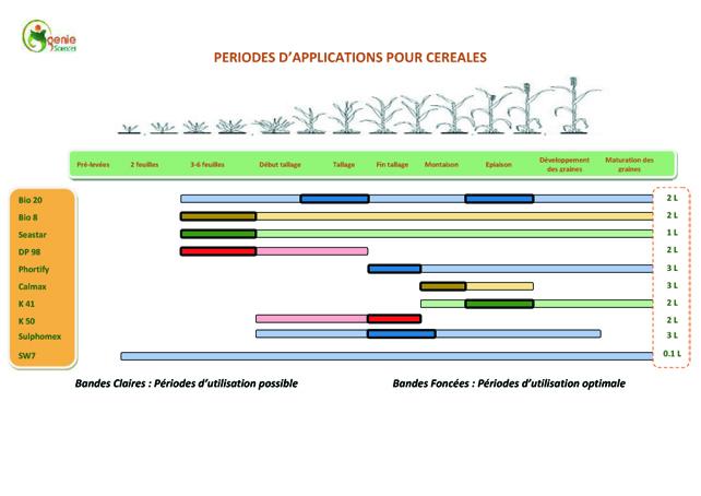 Fertilisation Céréales