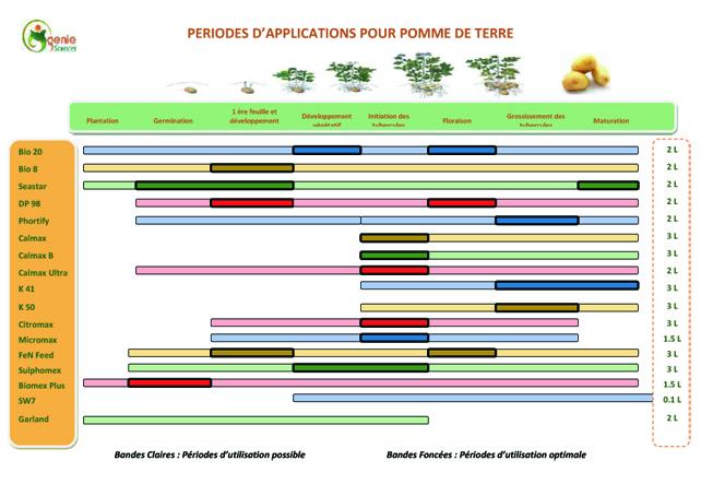 Fertilisation PDT