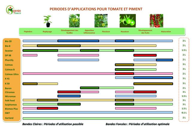 Fertilisation Tomate Piment